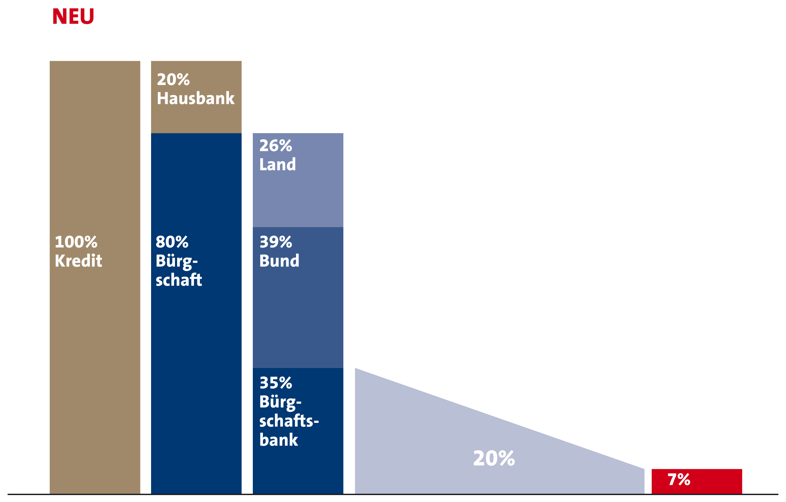 Verband Deutscher Bürgschaftsbanken e.V: Risikogewicht sinkt auf sieben Prozent. Neue Eigenkapital-Gewichtung von Bürgschaften in den alten Bundesländern