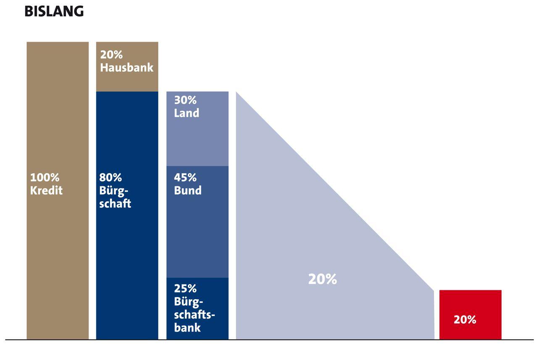 Verband Deutscher Bürgschaftsbanken e.V. Risikogewicht sinkt auf fünf Prozent. Neue Eigenkapital-Gewichtung von Bürgschaften in den neuen Bundesländern