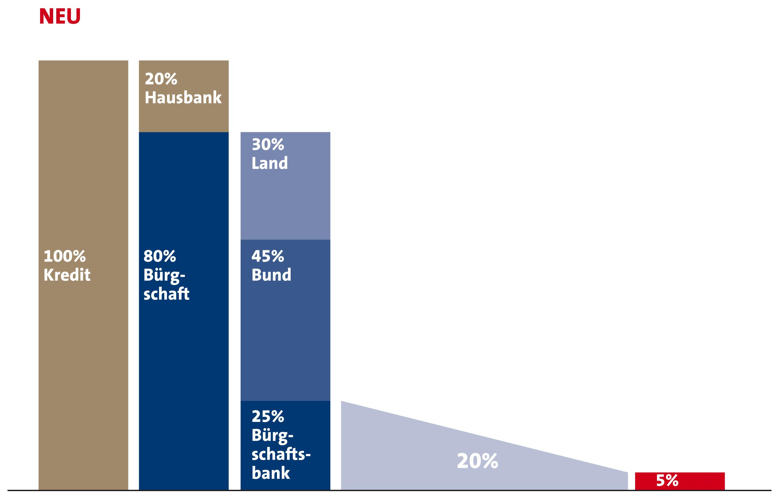 Verband Deutscher Bürgschaftsbanken e.V.: Risikogewicht sinkt auf fünf Prozent. Neue Eigenkapital-Gewichtung von Bürgschaften in den neuen Bundesländern